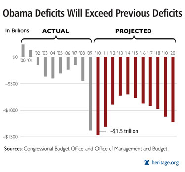Updated (as of Feb 2010) chart from the Heritage Foundation, based on source data from OMB and CBO